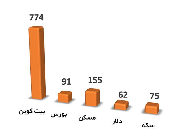 رشد دارایی های مختلف در 1 سال گذشته (1399 تا 1400)