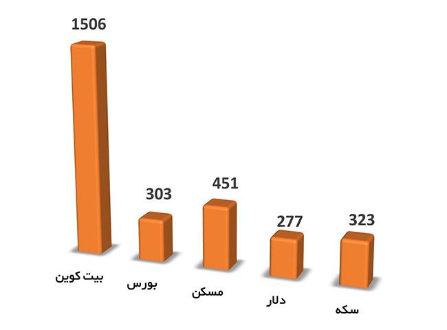 رشد دارایی های مختلف در 5 سال گذشته (1396 تا 1400)